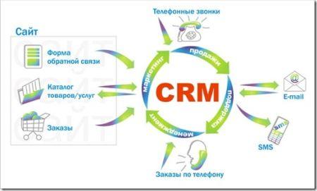 Преимущества использования CRM
