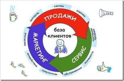 Разработка и использование CRM