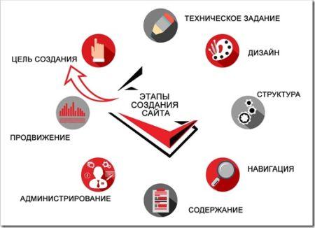 Этапы разработки сайта