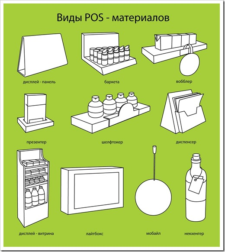 Виды pos-материалов