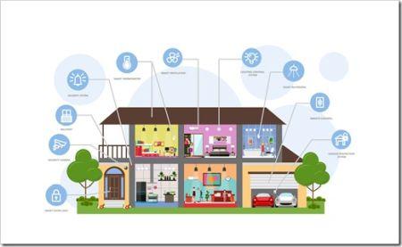Как установить и подключить систему умного дома